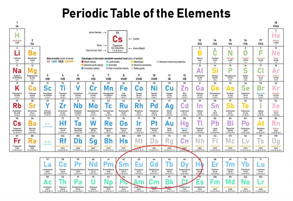 periodic table of elements with rare earth metals europium and dysprosium highlighted