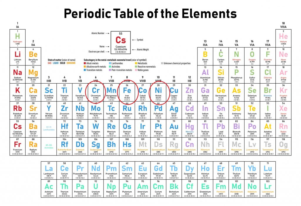 Periodic Table of Elements Indicating the Three Key Constituents to Stainless Steel - Iron (Fe), Chromium (Cr) and Nickle (Ni)