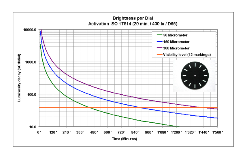Luminosity Decay of Superluminova Depending on Dial Etching Depth